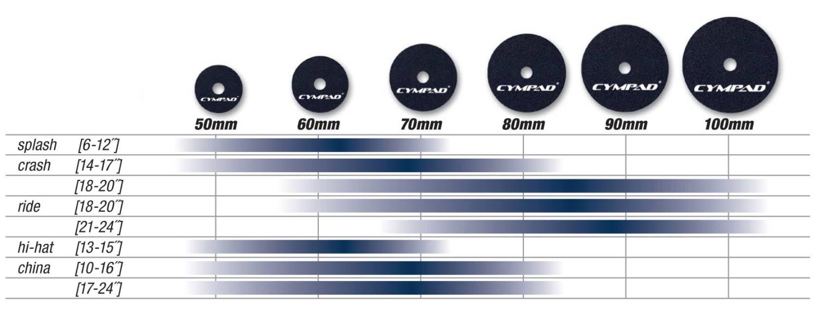 Cympad Moderator Chart